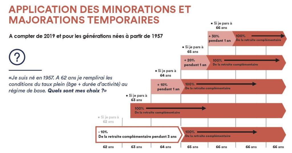 Reforme Agirc Arrco Ce Qui Change Au 1er Janvier 2019 Quatrimonia